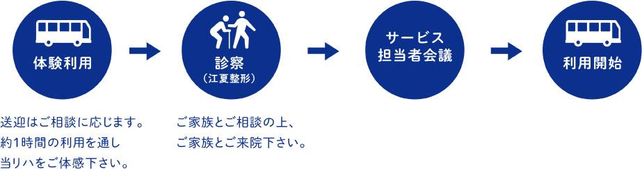 体験利用 診察(江夏整形)サービス担当者会議 利用開始